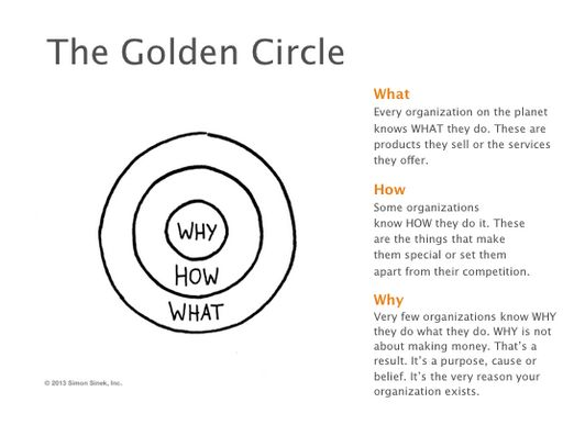 The Golden Circle by Simon Sinek.