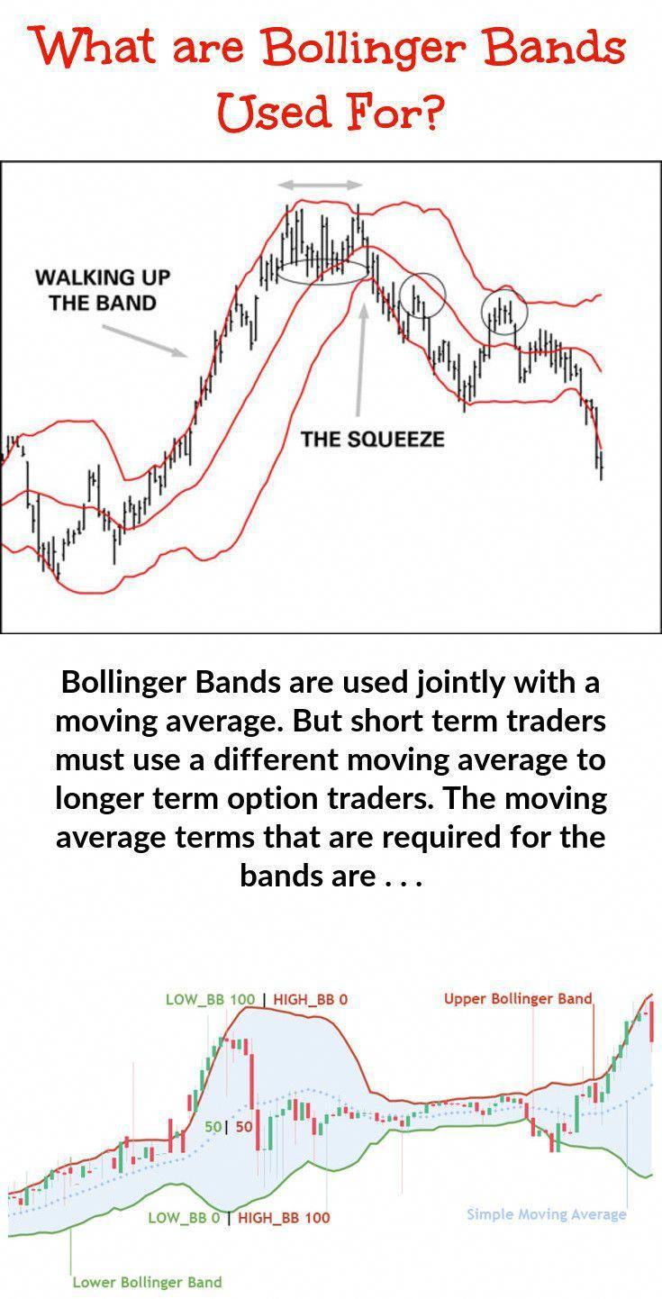 Bollinger Bands (BB) — Technical Indicators — TradingView