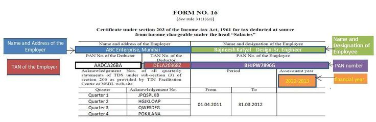 Understanding Form 16: Tax on income #ns&i #income #bonds http://income.nef2.com/understanding-form-16-tax-on-income-nsi-income-bonds/  #form 16 income tax # In our earlier article Understanding Form 16: Part I and Understanding Form 16: Chapter VI-A Deductions we had found the Employee s taxable income after deductions from Gross Salary and adding income from other sources. In this article we shall understand the part of Form 16 which deals with Tax on the taxable salary and Tax deducted at…