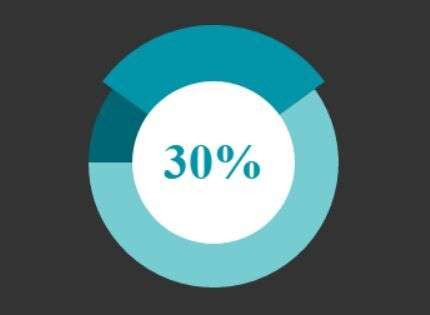 The Rotapie #jQuery plugin makes use of HTML5 canvas API to draw a responsive, customizable, animated, interactive pie chart on your web applications.