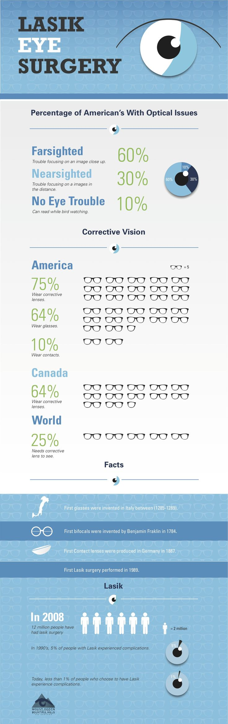 An illustration of the issues Americans and those around the world face in regards to eyesight. It shows how many people suffer from what type of eye | Updegraff Vision