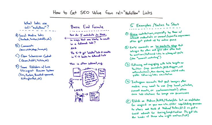 """Getting SEO Value from rel=""""nofollow"""" Links - Whiteboard Friday"""