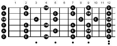 Open D Tuning Fretboard Map