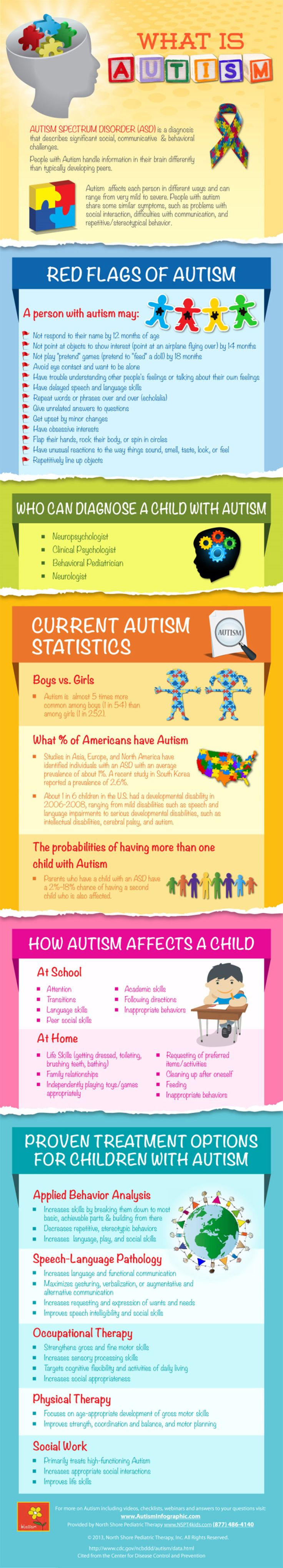 What Is Autism Infographic #brain #autism #health