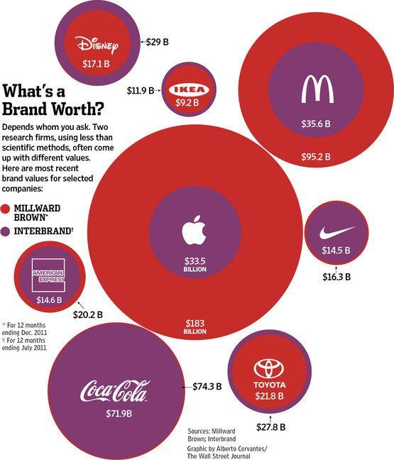 Бренд Apple оценивают от $33,5 млрд до $183 млрд