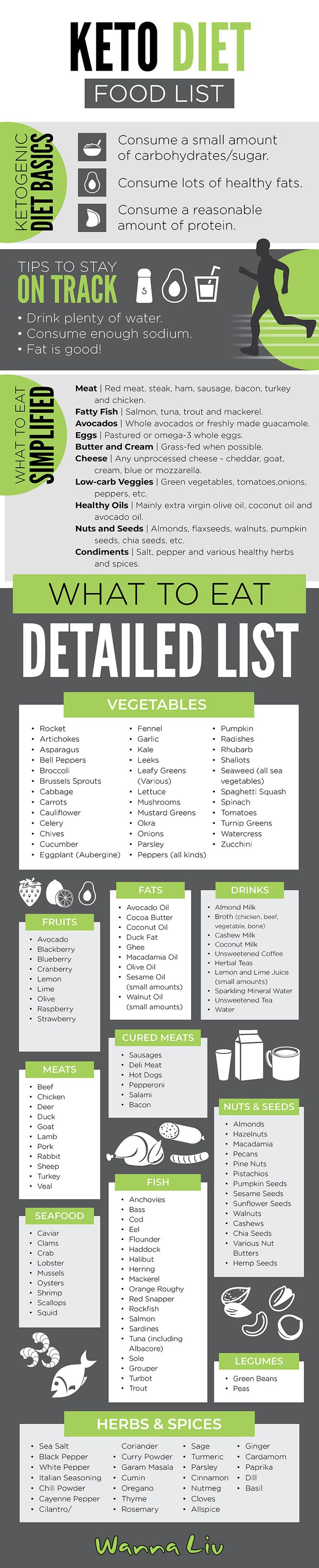 The most comprehensive, detailed list of foods for the Keto Diet found anywhere ...