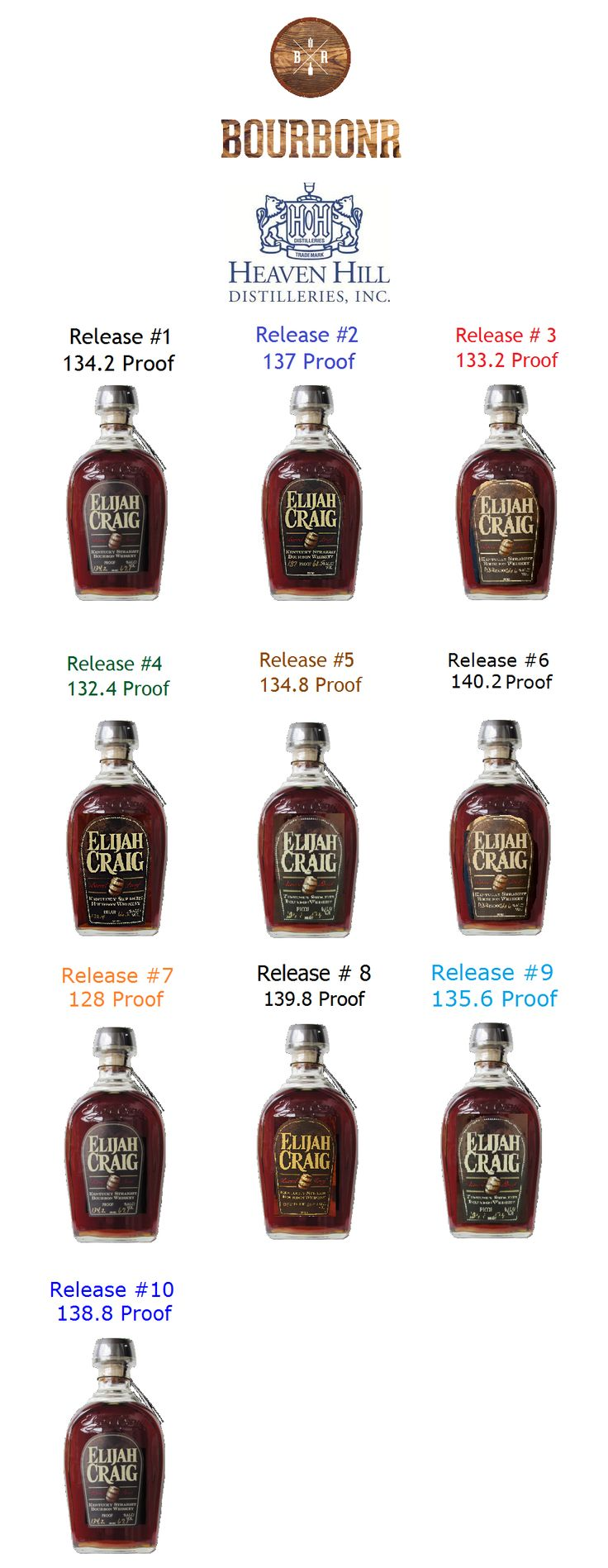 Elijah Craig Barrel Proof Release Cheat Sheet In the fall of 2013, Heaven Hill Distillery released the first Elijah Craig Barrel Proof (ECBP) which quickly became one of the hottest bourbons in the market. ECBP is a 12-year-old uncut, unfiltered bourbon which Heaven Hill releases once a quarter. Aside from the excellent flavor and high proof …