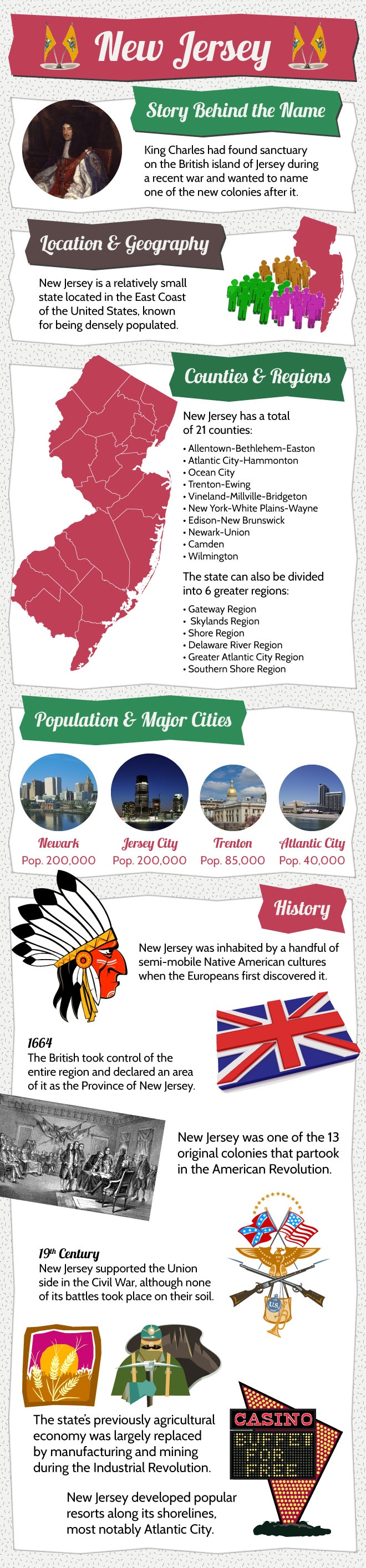 Infographic - New Jersey Facts