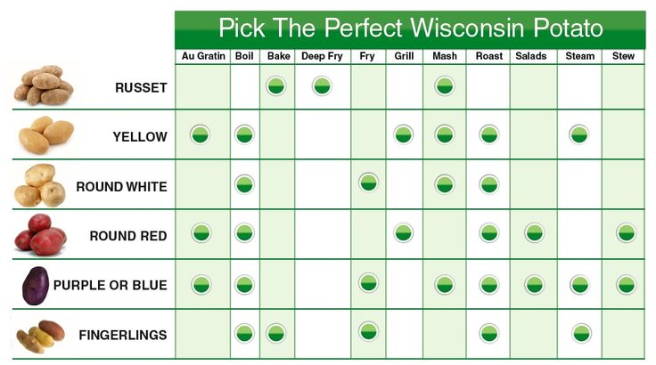 Pick the perfect potato for what you're cooking!