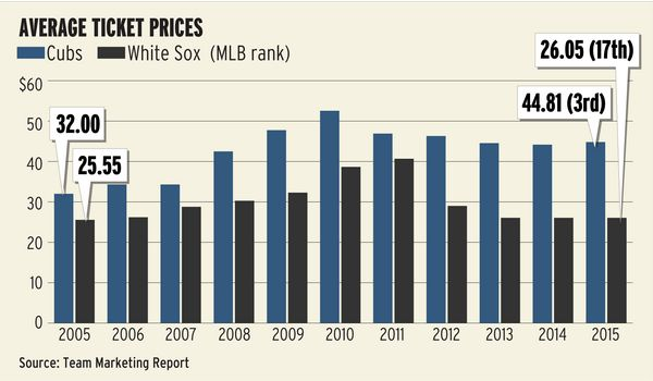 Cubs and White Sox Ticket Prices