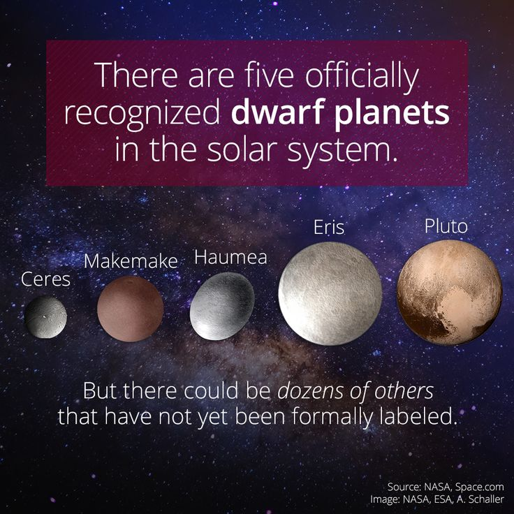 The First 5 Official Dwarf Planets. I only knew 3: Ceres, Eris and Pluto