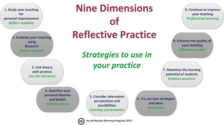 Practice based self reflection