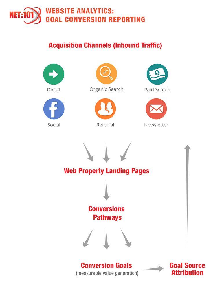 Google Analytics for conversion goal attribution. #net101 #socialmedia