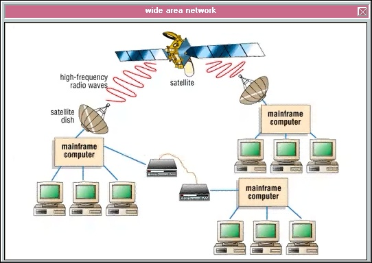 A Wide Area Network WAN Is A Network That Covers A Large
