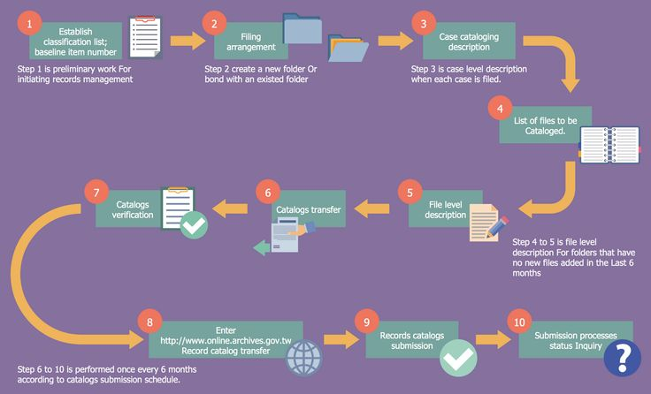 Government Records Cataloging Flow.  This diagram was created in #ConceptDraw PRO with the help of the libraries from the #Business Process #Workflow #Diagrams Solution.