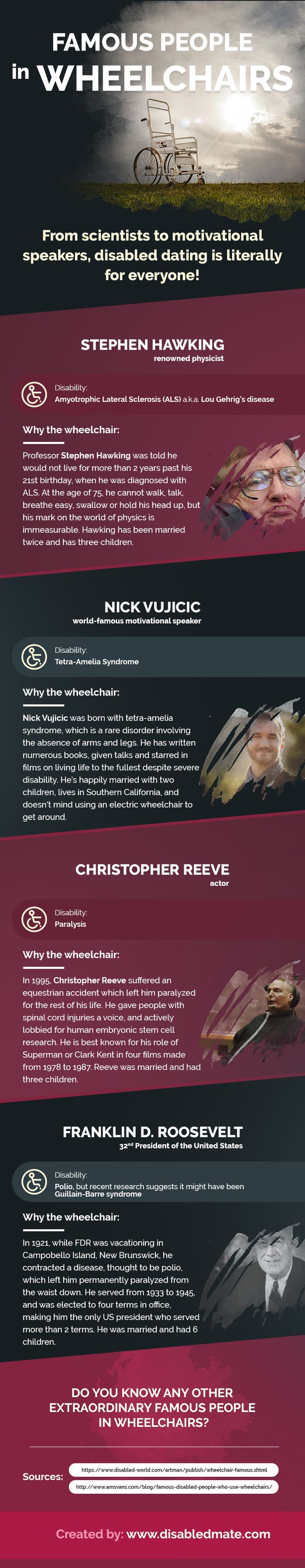 Famous People in Wheelchairs