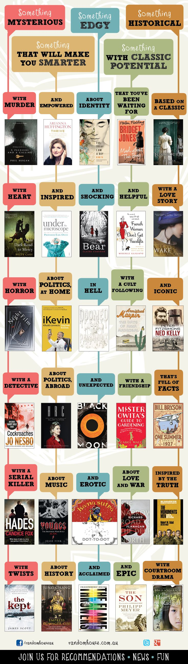 Find Your Next Book To Read (infographic)