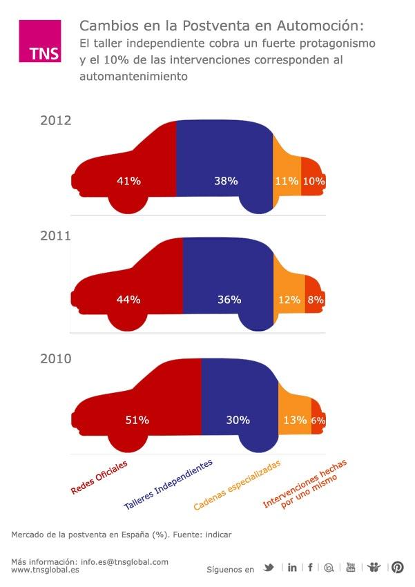 Cambios en la posventa en Automoción: el taller independiente cobra un fuerte protagonismo y el 10% de las intervenciones corresponden al automantenimiento  http://www.tns-global.es/actualidad/noticias/los-trabajos-realizados-sobre-el-parque-de-automoviles-a-10-anos-caen-un-17-en-2012(439)/