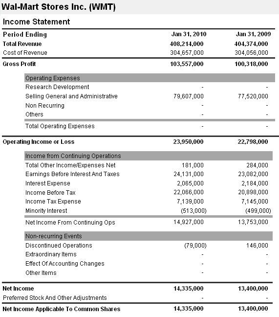Income Statement  Sap B  Financials