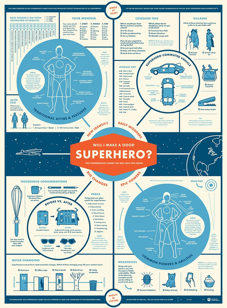 """Would I Make A Good Superhero?"""" [Infographic] 