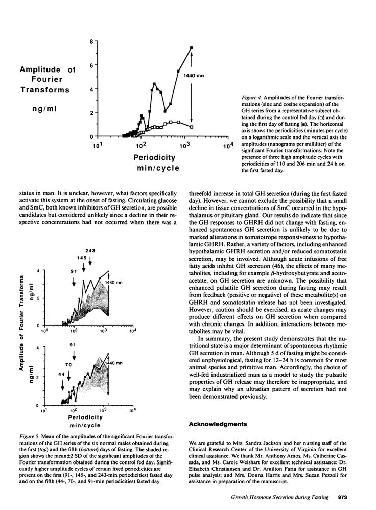 Fasting enhances growth hormone secretion and amplifies the complex rhythms of growth hormone secretion in man.