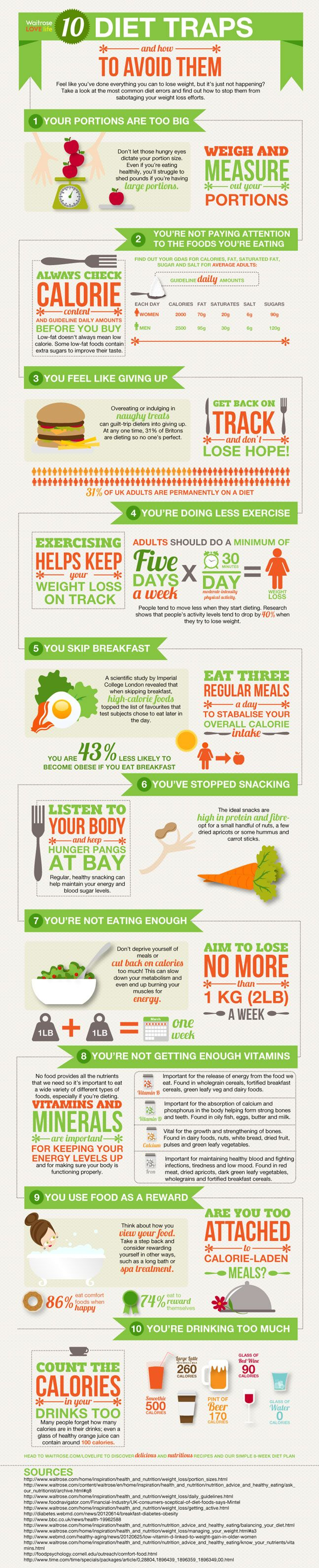 10 Common Diet Traps and How to Avoid Them - Did you know you're 43% less likely to become obese if you eat breakfast? Keeping fit and losing weight can be difficult, so make sure you're doing it right! Avoid these 10 most common dieting traps along with stats to help you lose those extra pounds. #waitrose #weightloss #diet