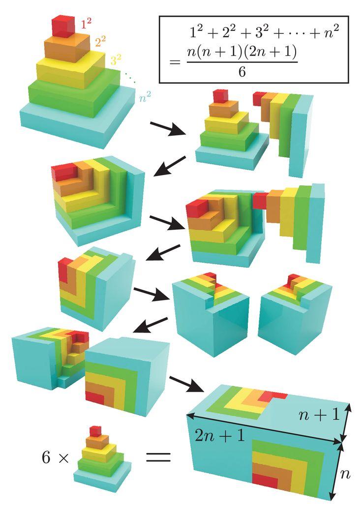 Visual proof! Sum of squares.