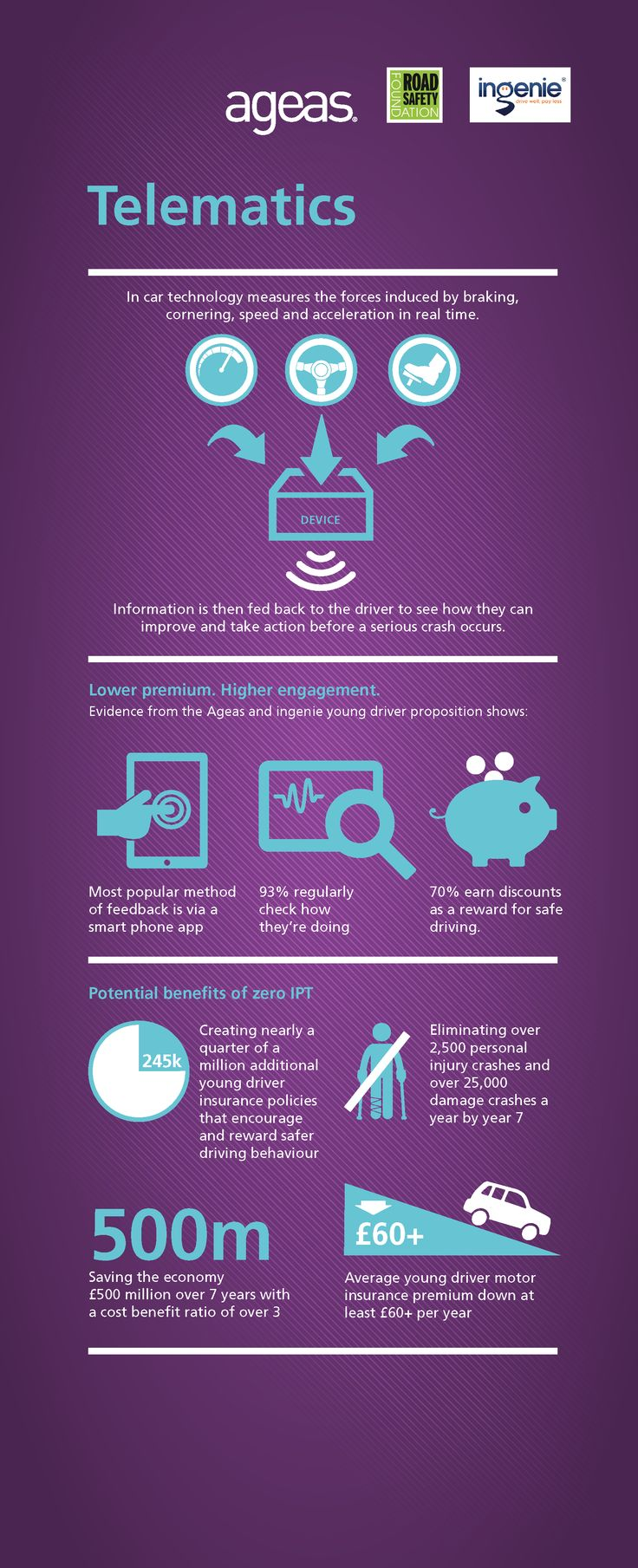 Infographic Evidence from ingenie and Ageas UK shows