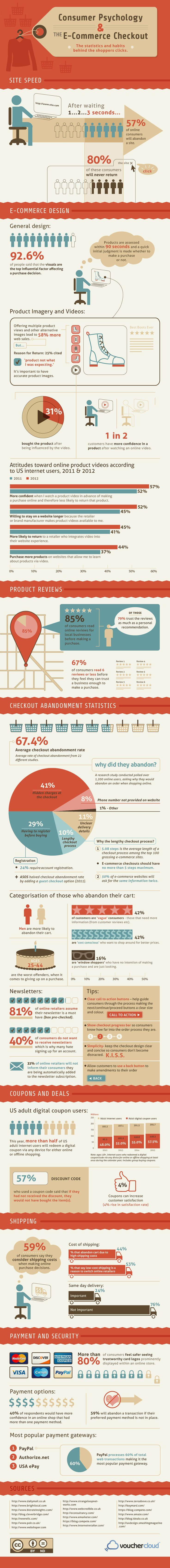 Consumer Psychology & the E-Commerce Checkout / Infographic / vouchercloud
