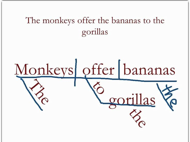 17 best diagramming sentences images on pinterest frases diagramming sentences review 1 ccuart Choice Image