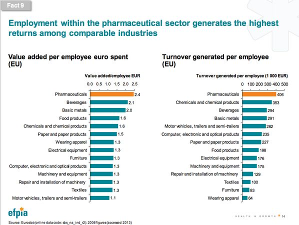 FACT9 Employment within the pharma sector generates the highest returns among comparable industries #HealthyEU