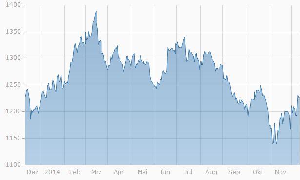 #www.MyGoldshop.eu Kursnachrichten: Ich glaube der Bodensatz ist erreicht. Denn einzelne Produktionsstätten hatten kurzweilig die Produktion einstellen müssen, da die Unze günstiger gehandelt wurde, als die Produktion kostet. Ab jetzt geht es erst mal wieder Aufwärts. Folgen Sie dem Trend. Gold wird nie wieder so günstig werden.