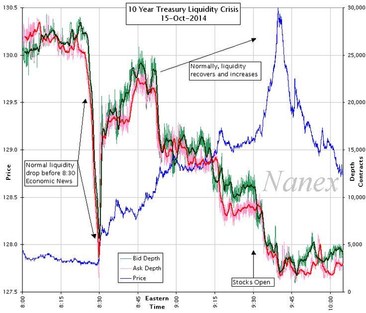 10yr treasury liquidity crisis