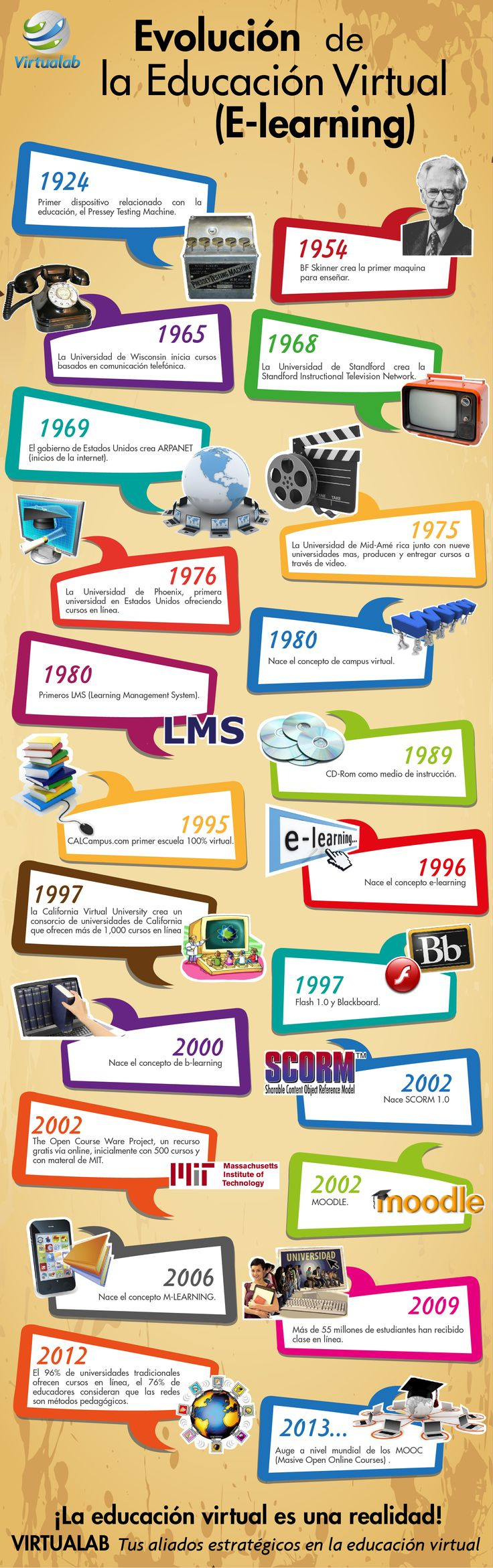 La historia de la Educación Virtual #eLearning