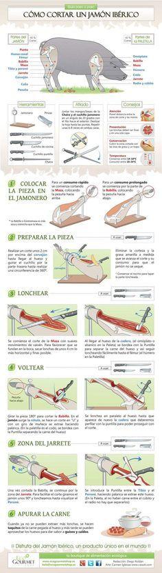 Cómo cortar un Jamón Ibérico correctamente. Guía paso a paso.