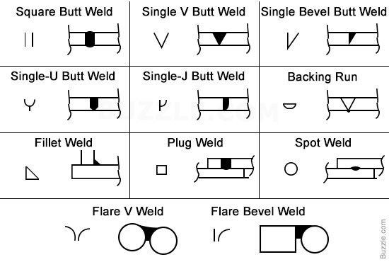 A Printable Chart of Welding Symbols With Their Meaning ...