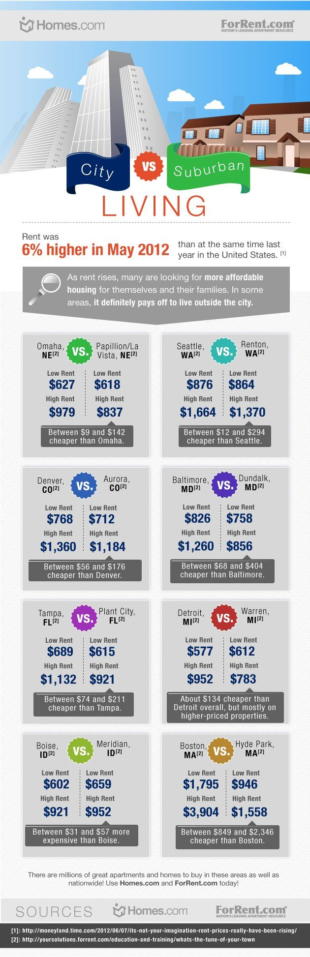 With rents continuing to climb nationwide -- they were up more than 5 percent in October compared with the same month in 2011 -- consumers are forced to be more cost-conscious than ever. Our friends over at ForRent.com provided Yahoo! Homes' Spaces blog with this infographic, examining several metro areas from coast to coast to determine the cost difference between city and suburban rents. Urban centers, with their unbeatable character and amenities, usually tip the scales. But not…