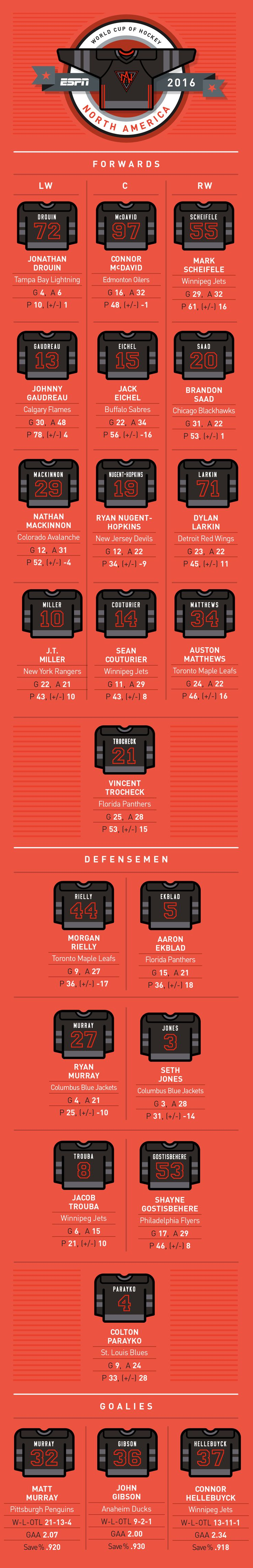 NHL -- World Cup of Hockey -- Complete Team North America roster, jersey…