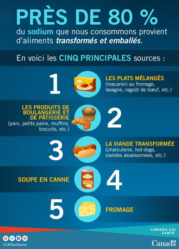 Apprenez comment réduire l'apport en sodium pour chacun des membres de votre famille à la maison, à l'épicerie et en sortie : http://canadiensensante.gc.ca/eating-nutrition/healthy-eating-saine-alimentation/sodium/index-fra.php?_ga=1.59503215.317305745.1420749417&utm_source=pinterest_hcdns&utm_medium=social_fr&utm_content=feb24_sodium3&utm_campaign=social_media_14