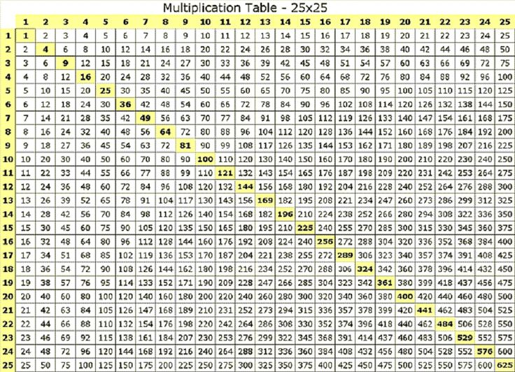 Multiplication Table 50x50 Gallery