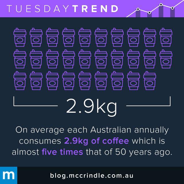 #TuesdayTrend #Coffee #Australia #CoffeeLovers #Sydney