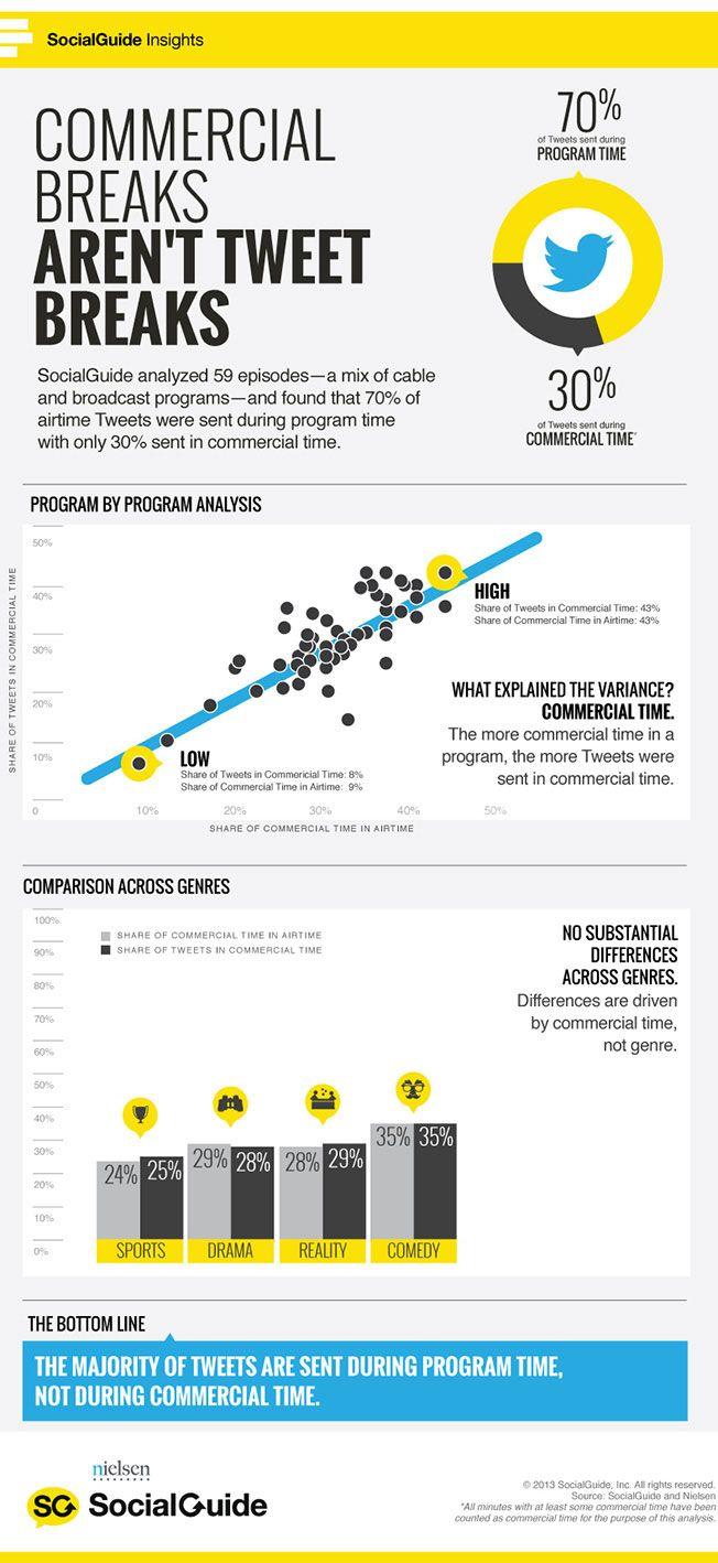 Commercial Breaks Aren't Tweet Breaks [INFOGRAPHIC] | Nielsen SocialGuide