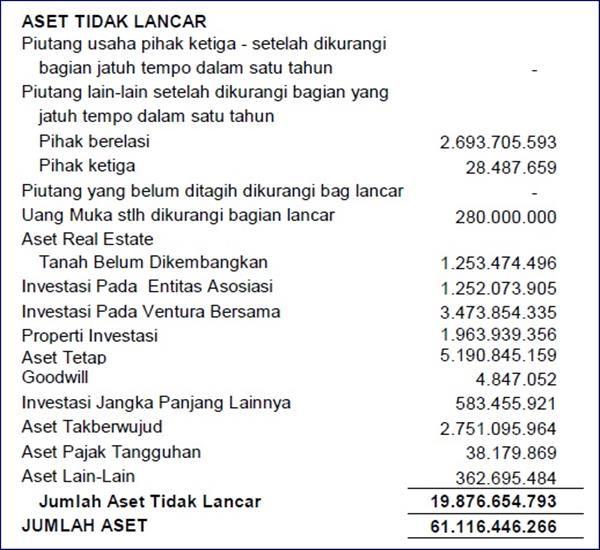 Contoh Laporan Keuangan Perusahaan Kontraktor Excel