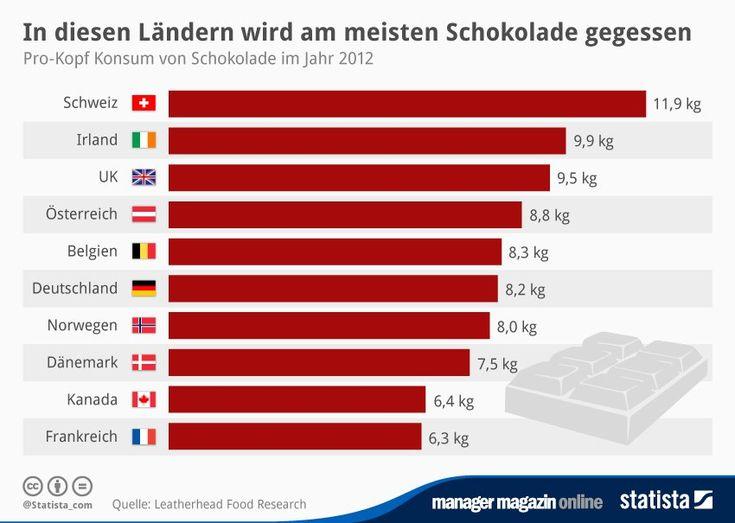 mm-Grafik am Mittag: Schweizer Weltmeister im Schokolade-Essen