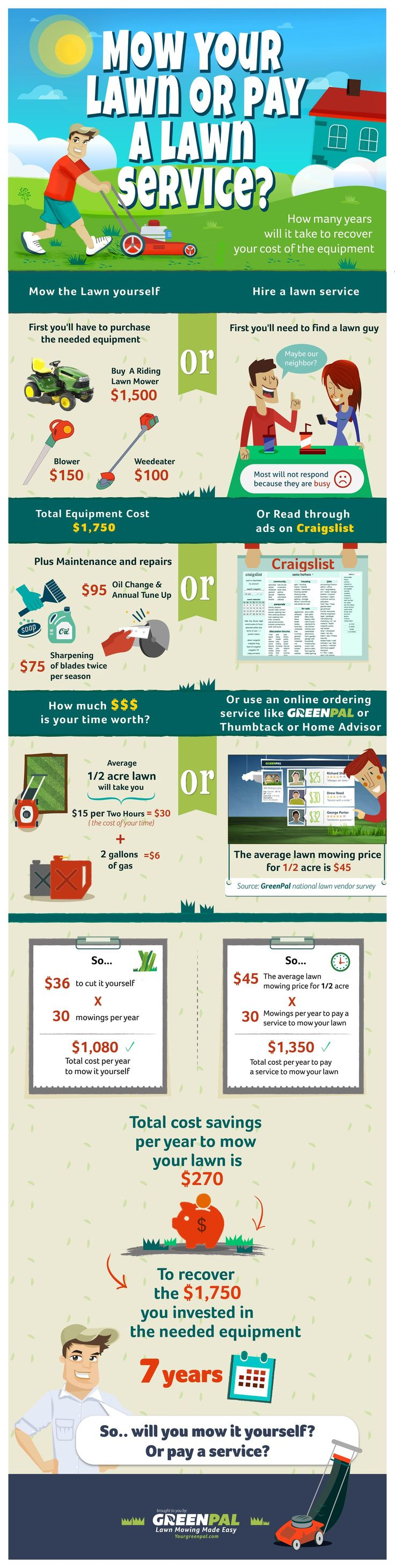 Reliable lawn care and mowing services at competitive prices - Mow Your Lawn Or Pay A Guy Infographic Mowing Grasslawn Maintenancetake Carecost