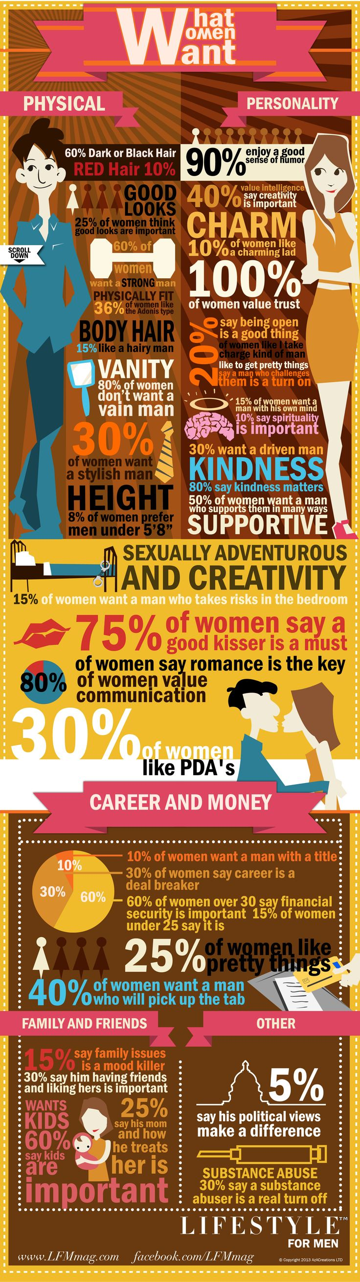 What Women Want! by Lifestyle for Men Magazine #Infographics — Lightscap3s.com