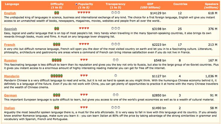 260 best foreign language learning images on pinterest languages which language should you learn comparative table of languages and language profiles for the fandeluxe Choice Image