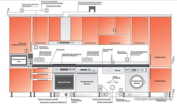 эргономика кухни правильное планирование кухни: 21 тыс изображений найдено в Яндекс.Картинках