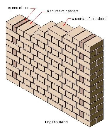 dating brick bonds