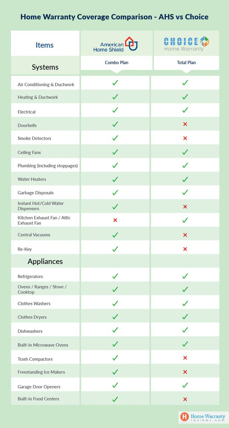 American Home Shield vs Choice Home Warranty Best home